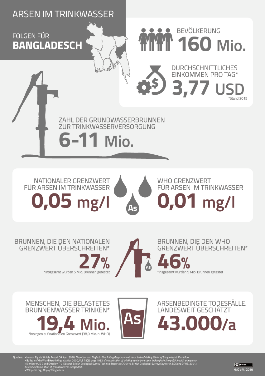 Infographic Arsenic Contamination Bangladesh