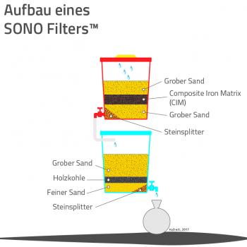 Schema SONO Filter